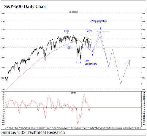 Υποδεχθείτε το bear market στις μετοχές! Ubs-140116-1