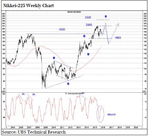 Υποδεχθείτε το bear market στις μετοχές! Ubs-140116-3