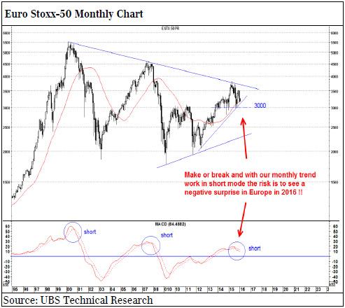 Υποδεχθείτε το bear market στις μετοχές! Ubs-140116-6