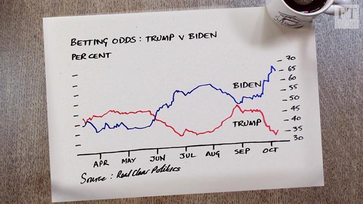 Η Wall Street «ψηφίζει» τώρα Δημοκρατικούς