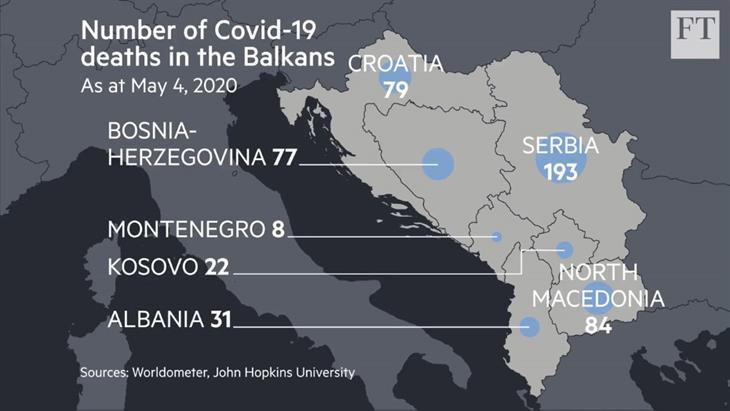 Η πανδημία όπλο στη μάχη για τον έλεγχο των Βαλκανίων