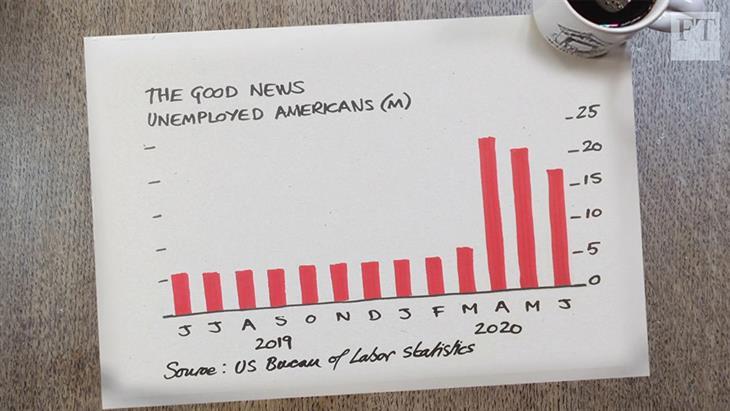 Πόσο βάσιμες είναι οι ελπίδες για ανάκαμψη στις ΗΠΑ